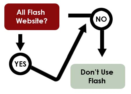 flash-website-flowchart