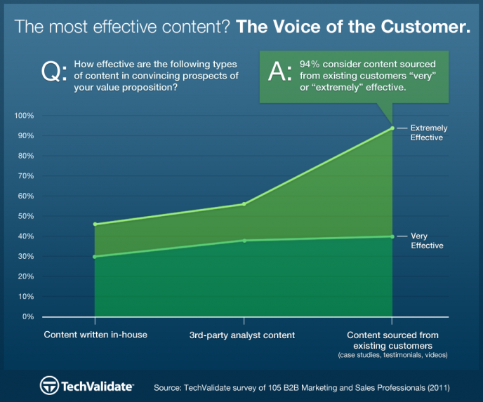 most-effective-content-chart-1-688x573