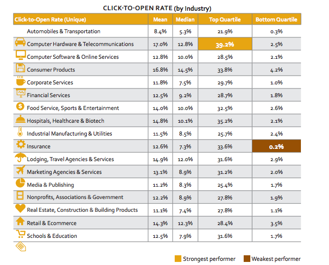 Email-Click-to-Open-Rates-2015-by-industry
