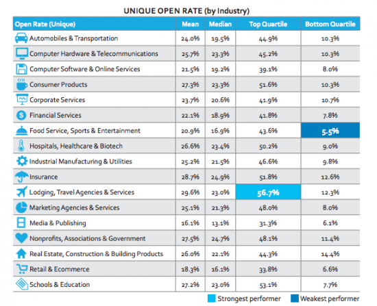 Email-Open-Rates-2015-by-industry-550x447
