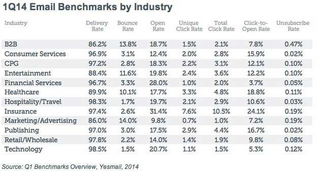 email-benchmarks-yesmail-020614